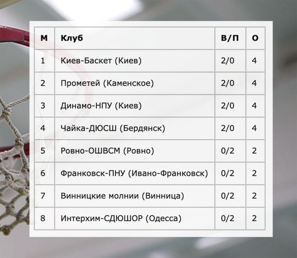 «Чайка» стартовала в баскетбольной Суперлиге с двух побед над «Ровно»