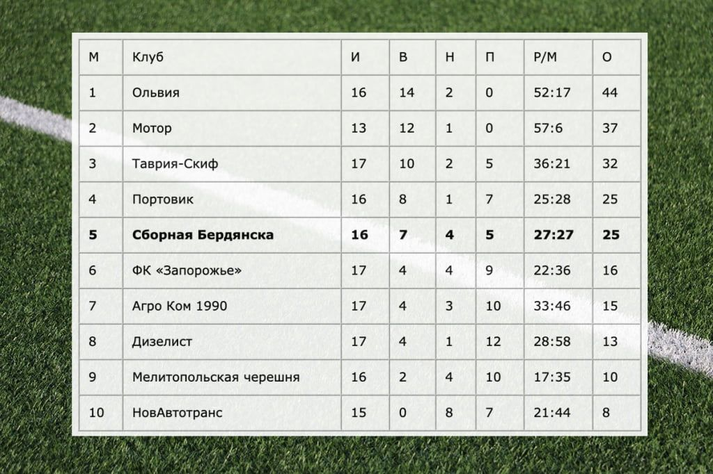Сборная Бердянска проигрывает в Мариуполе и опускается на пятое место