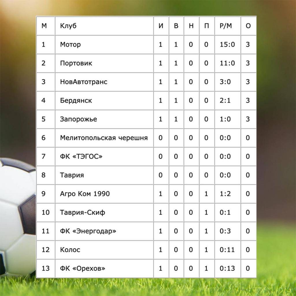 Сборная Бердянска с победы в Пологах стартовала в чемпионате области по футболу