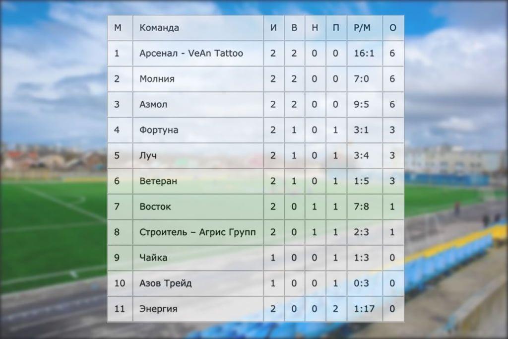 Чемпионат Бердянска по футболу, тур №2: «Азмол» и «Восток» выдали матч-сказку с 11 голами