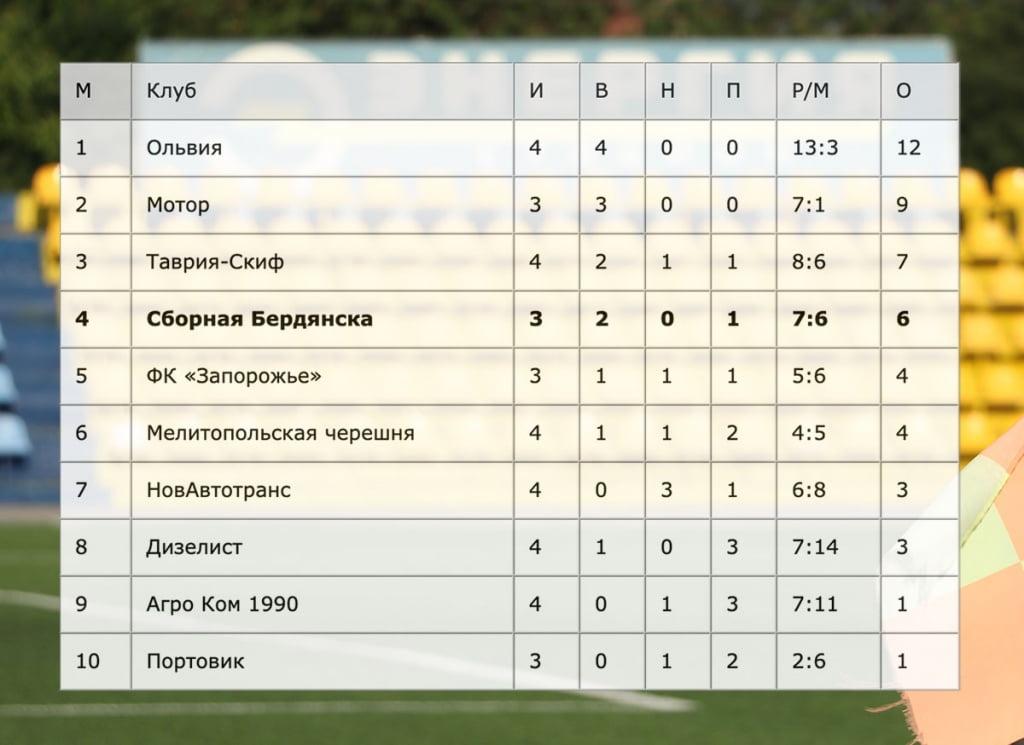 Антон Винник вырывает для сборной Бердянска победу в матче против «Агро Кома 1990»