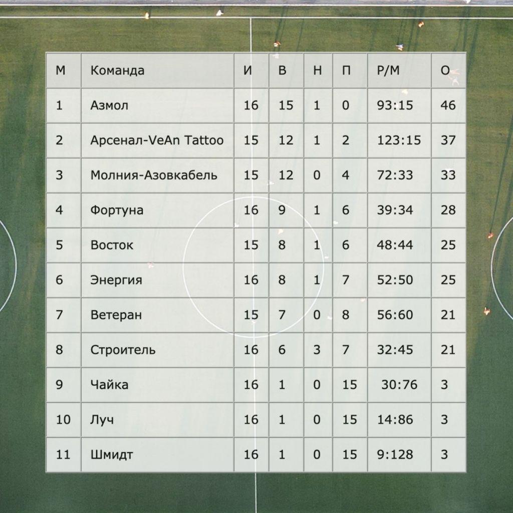 Лидеры Бердянского футбола продолжают побеждать в чемпионате
