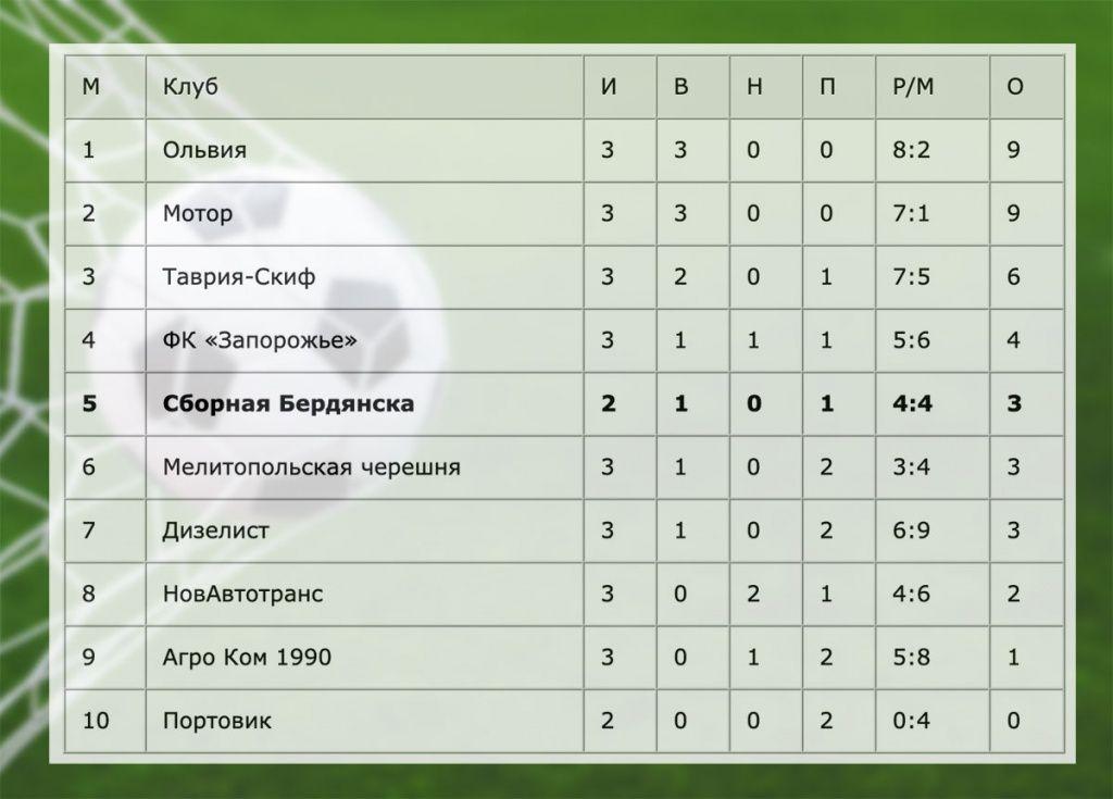 Сборная Бердянска по футболу на последних минутах минимально уступает в Роздоле