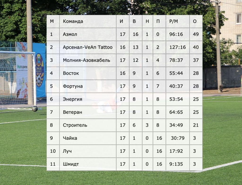 «Азмол» оформляет чемпионство в городском футбольном первенстве