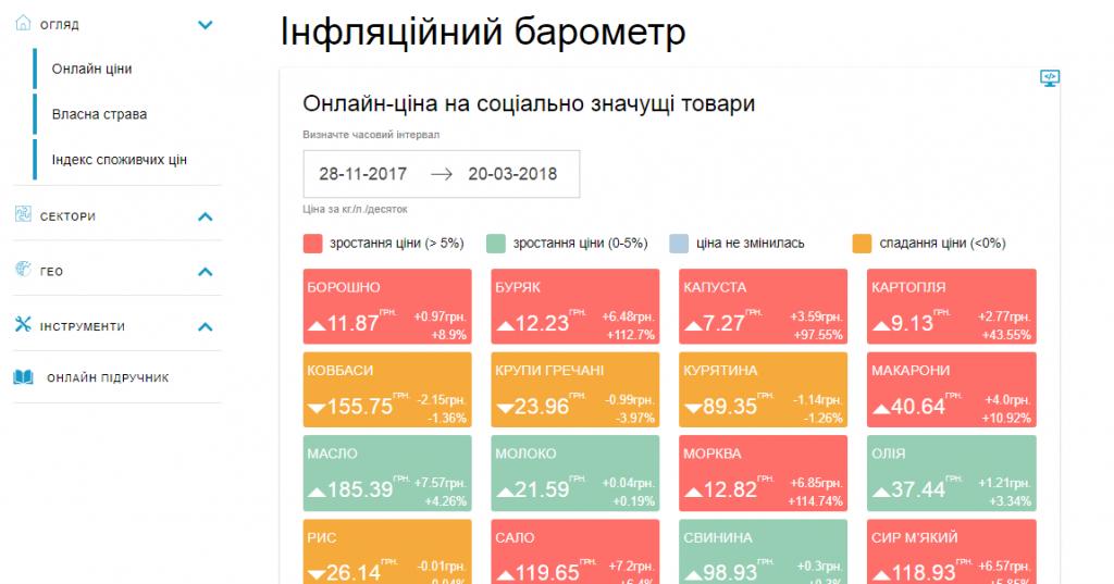 ВУкраинском государстве запустиили онлайн-ресурс для отслеживания динамики цен
