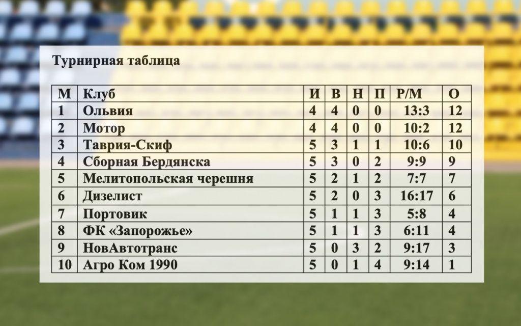 Сборная Бердянска по футболу побеждает в Запорожье
