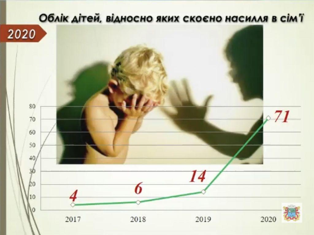 В 2020-му суттєво зросла кількість дітей, які постраждали від домашнього насилля