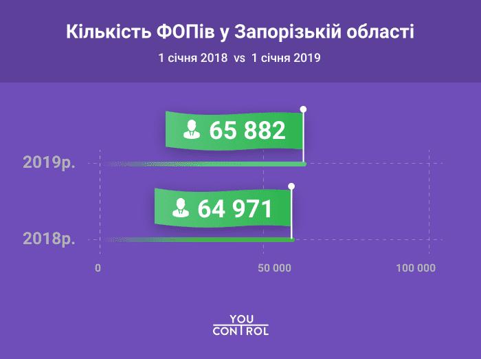 Програмісти – лідери за кількістю ФОПів у Запорізькій області