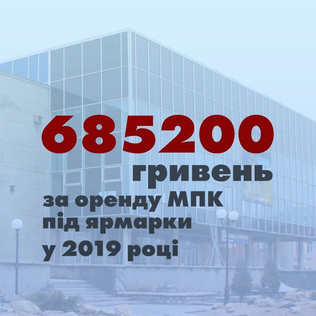 685 тисяч отримав «Аншлаг» від ярмарків в палаці культури за 2019 рік