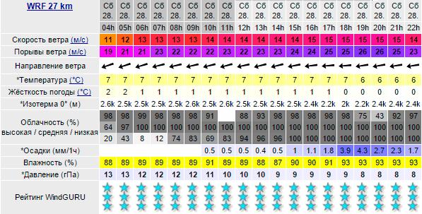 Погода на субботу