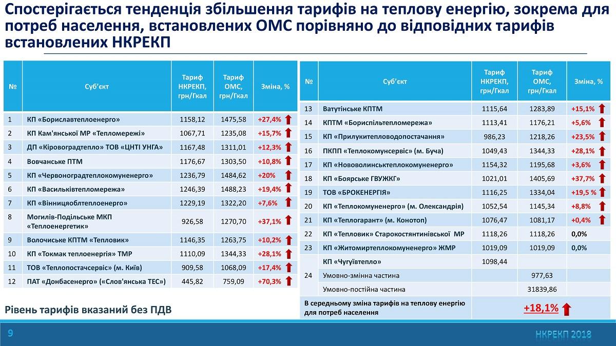 Вгосударстве Украина повысили тарифы наэлектроэнергию для индустрии
