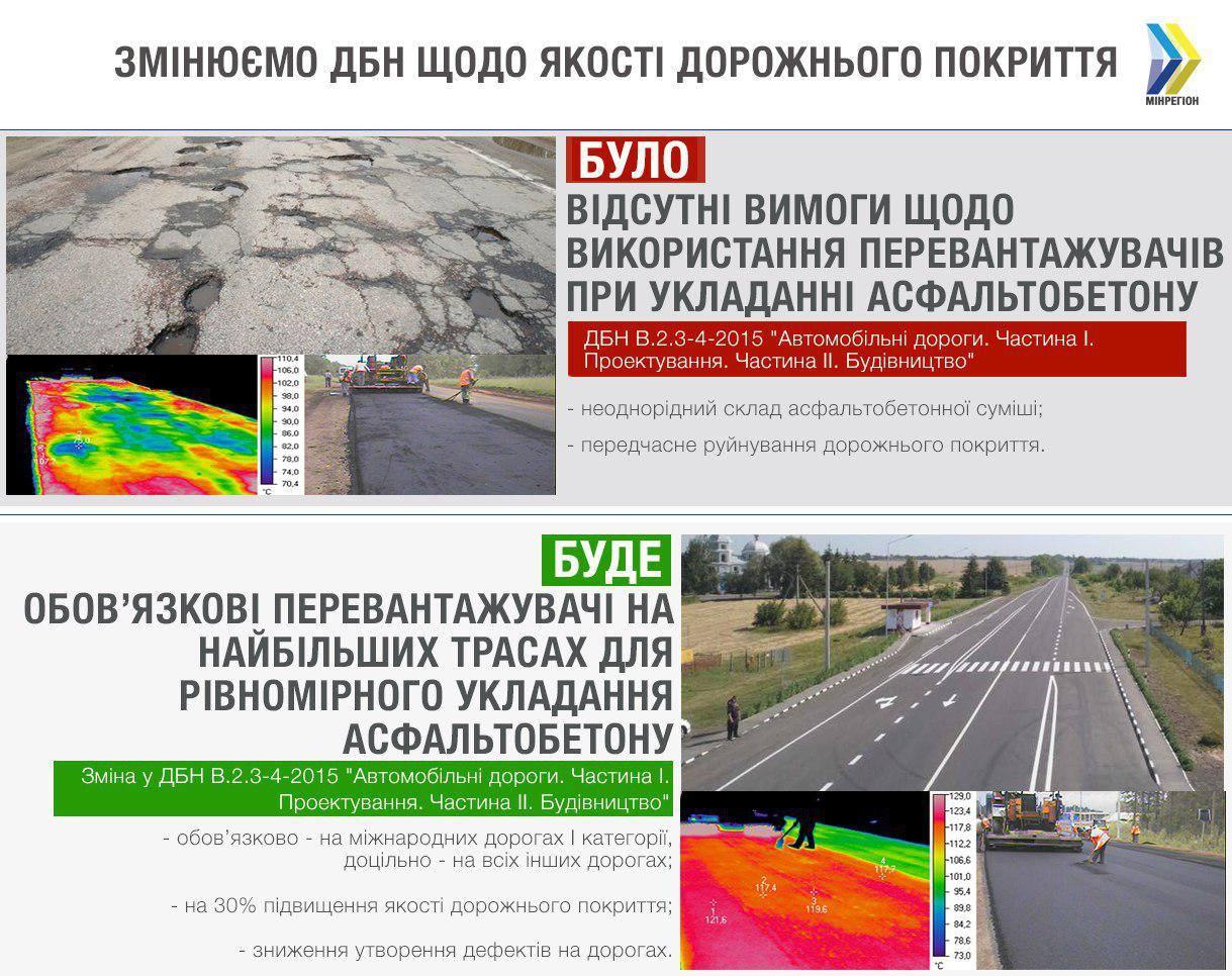 Вгосударстве Украина изменили нормы возведения дорог